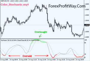 free download Color Stochastic forex indicator for mt4