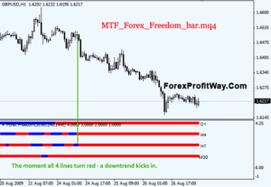 free download MTF Forex Freedom Bar forex indicator for mt4