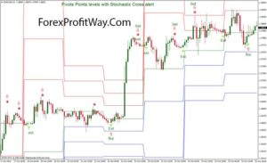 download Pivots Points levels with Stochastic Cross alert trading system