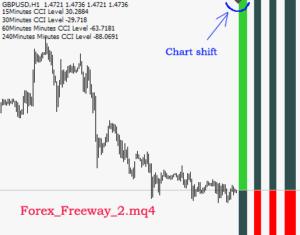 download Forex Freeway 2 indicator