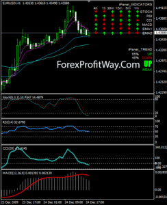 free downoad iPanel forex indicator for mt4