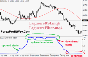 free download Laguerre RSI forex indicator for mt4