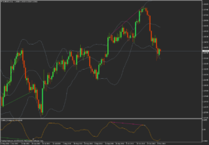 free download OsMa Divergence forex indicator for mt4