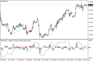 free download MACD Divergence forex indicator for mt4