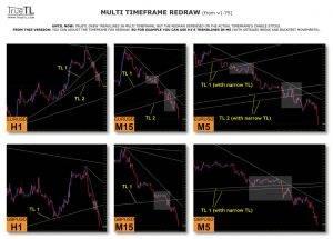 free download True Trendline forex indicator for mt4