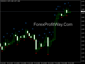 Free download Candle Body Size forex indicator for mt4