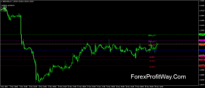 Free download Pulse Fibonacci Pivot forex indicator for mt4