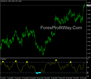 Free download trend wave forex indicator for mt4