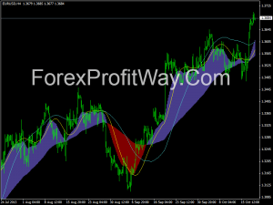 Free download Visual MACD forex indicator for mt4