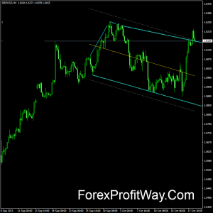 Free download Wedge Pattern forex indicator for mt4