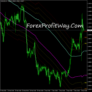 download ChannelsFIBO MTF forex indicator for mt4
