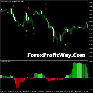 Free download FourAverage forex indicator for mt4