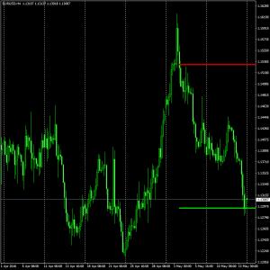 download range breakout forex indicator for mt4