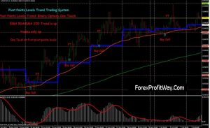 download Pivot Points forex strategy for mt4