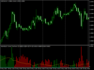 Download Waddah Attar Explosion MTF forex indicator for mt4
