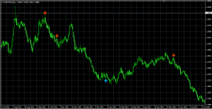 Download Signal Prediction Indicator For Mt4