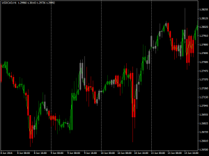 Download ZoneTrade Indicator For Mt4