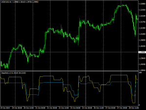 Download StepSto Indicator For Mt4