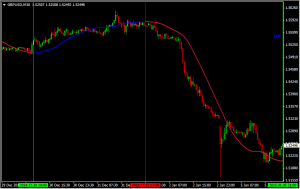Download Trend Ma Indicator For Mt4