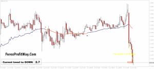 Download Forex NAUTILUS Indicator For Mt4