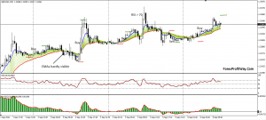 Download M30 EMA Trading System For Mt4