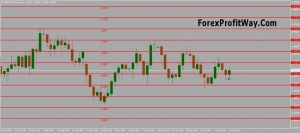 Download Murrey Math Line X Indicator For Mt4