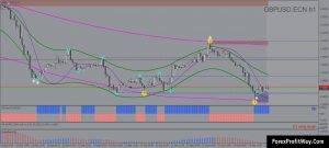 Download SR Interpretation Trading System For Mt4
