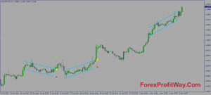 Download Regression Channel Breakout Indicator For Mt4