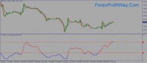 Download Relative Momentum Index Indicator For Mt4