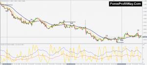 Stochastic Trend Momentum trading