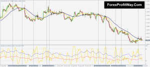 Download Stochastic Trend Momentum Trading System For Mt4