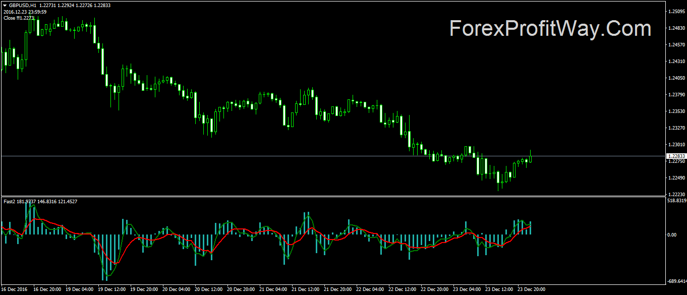 Download Forex Fast 2 Indicator For Mt4