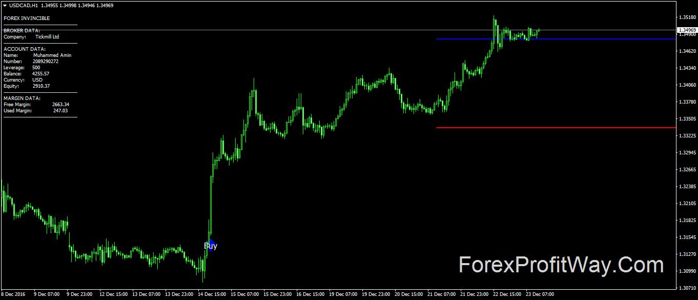 Download Forex Invincible Signals Indicator For Mt4