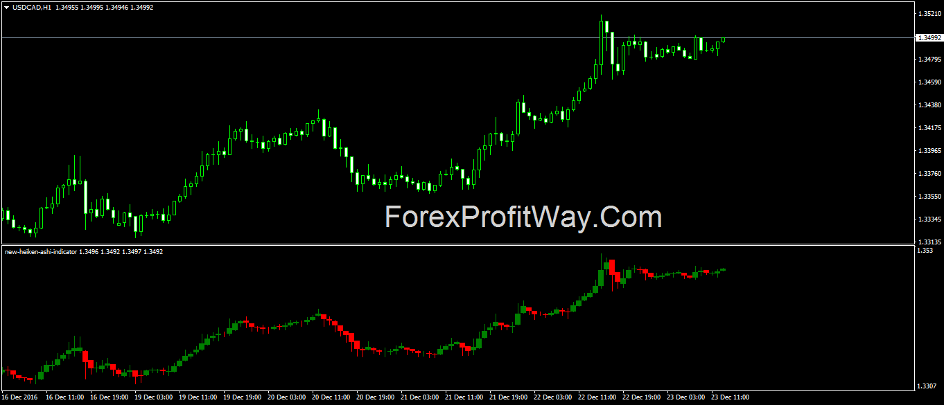 Download Forex New Heiken Ashi Indicator For Mt4