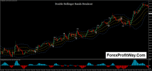Download BB Breakout Forex Trading System For Mt4