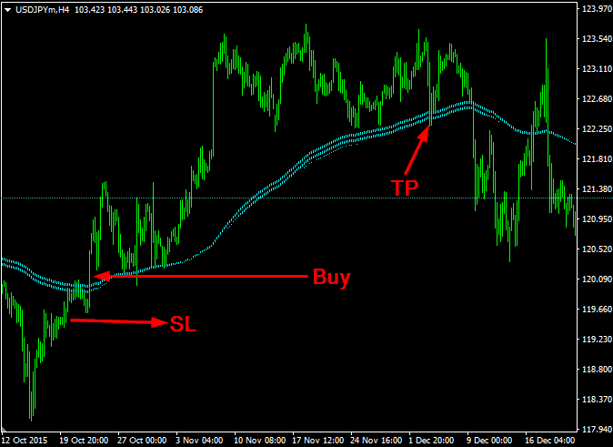 Download Forex Begashole Indicator Non Repaint For Mt4