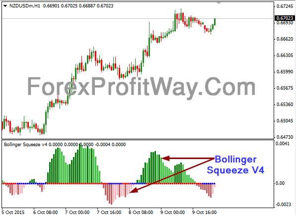 Download Bollinger Squeeze V4 Forex Indicator Mt4