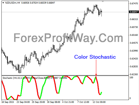Download Color Stochastic Forex Indicator Mt4