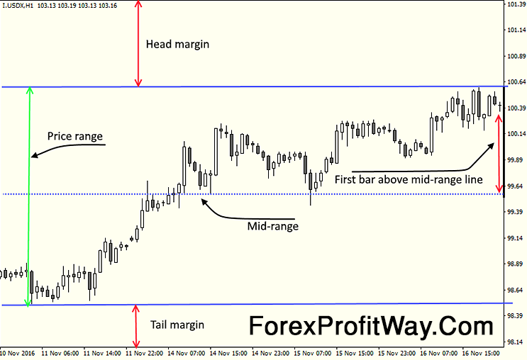 Download Forex Fixed Chart Scale Indicator For Mt4