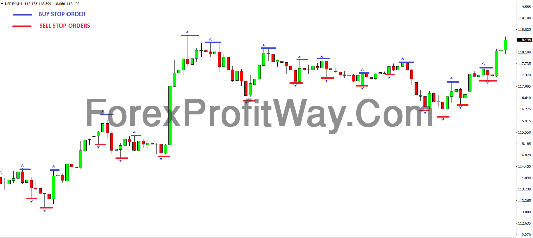 Free Download Forex Fractal Indicator Trading Strategy For Mt4