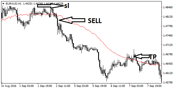 Download Mva S Forex Indicator Mt4