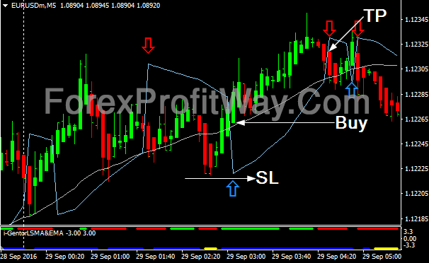 Download Forex Profit Machine Trading Strategy For Intraday Mt4