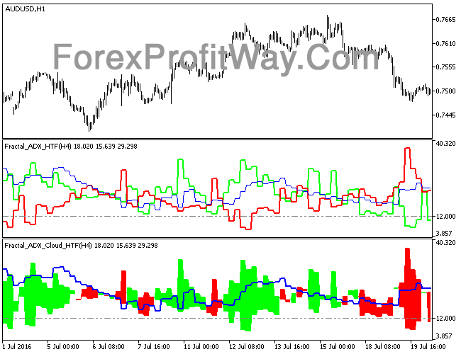 Download Fractal ADX HTF Forex Indicator Mt5