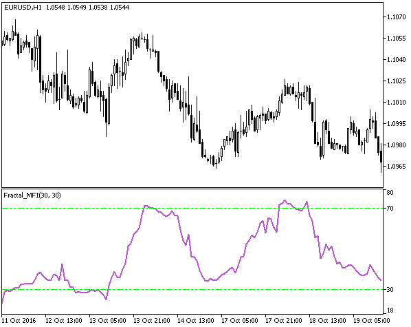 Download Fractal MFI Forex Indicator Mt5