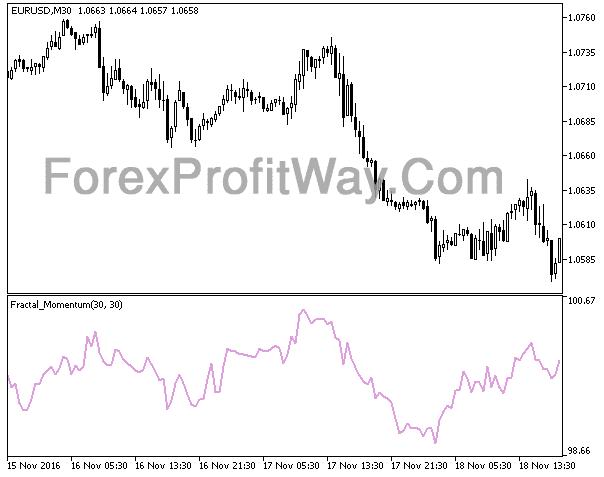 Download Fractal Momentum Forex Indicator Mt5