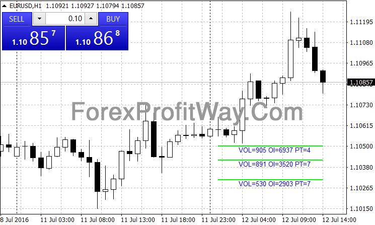 Download Options Levels Forex Indicator Mt4