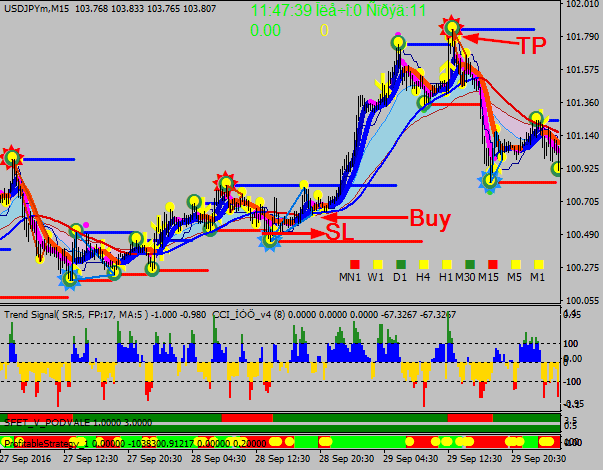 Download Forex NufNumiz Trading System High Profit For Mt4