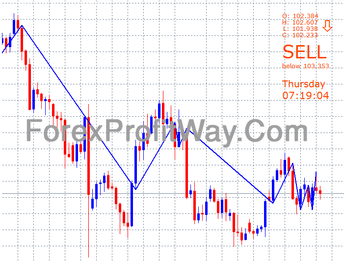 Download Forex Price Position Indicator For Mt4