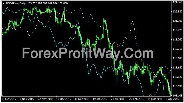 Download Speed Kharko Forex Profit Indicator Mt4