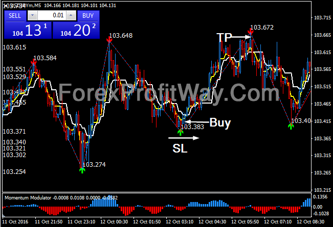 Download Forex Super Angle Trading System For Mt4